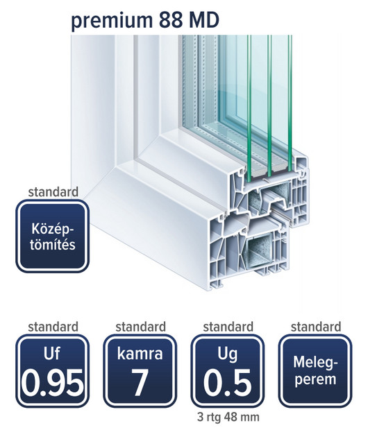 Kömmerling Premium 88 MD ablak